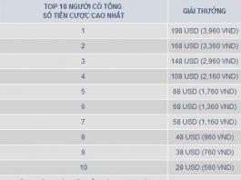 CUỘC ĐUA TOP 10 mTHỂ THAO