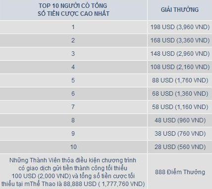 CUỘC ĐUA TOP 10 mTHỂ THAO 2