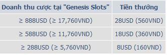 GENESIS SLOTS và tiền thưởng hấp dẫn từ trò chơi casino 2